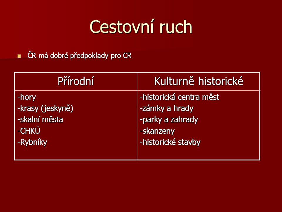 Cestovní ruch ČR má dobré předpoklady pro CR ČR má dobré předpoklady pro CR Přírodní Kulturně historické -hory -krasy (jeskyně) -skalní města -CHKÚ-Ry