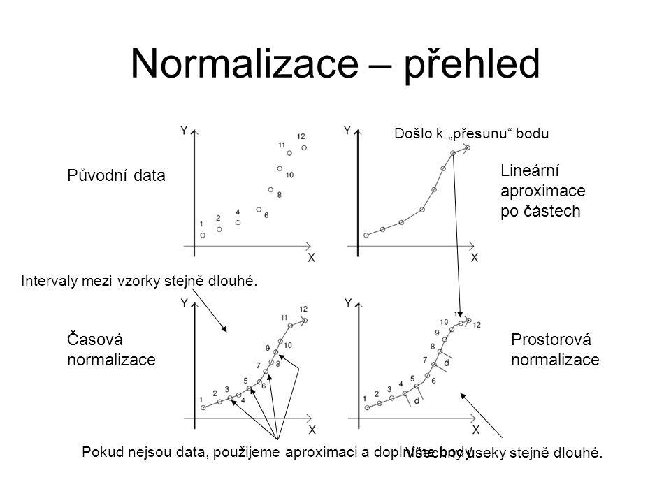 Normalizace – přehled Původní data Lineární aproximace po částech Časová normalizace Prostorová normalizace Pokud nejsou data, použijeme aproximaci a doplníme body.