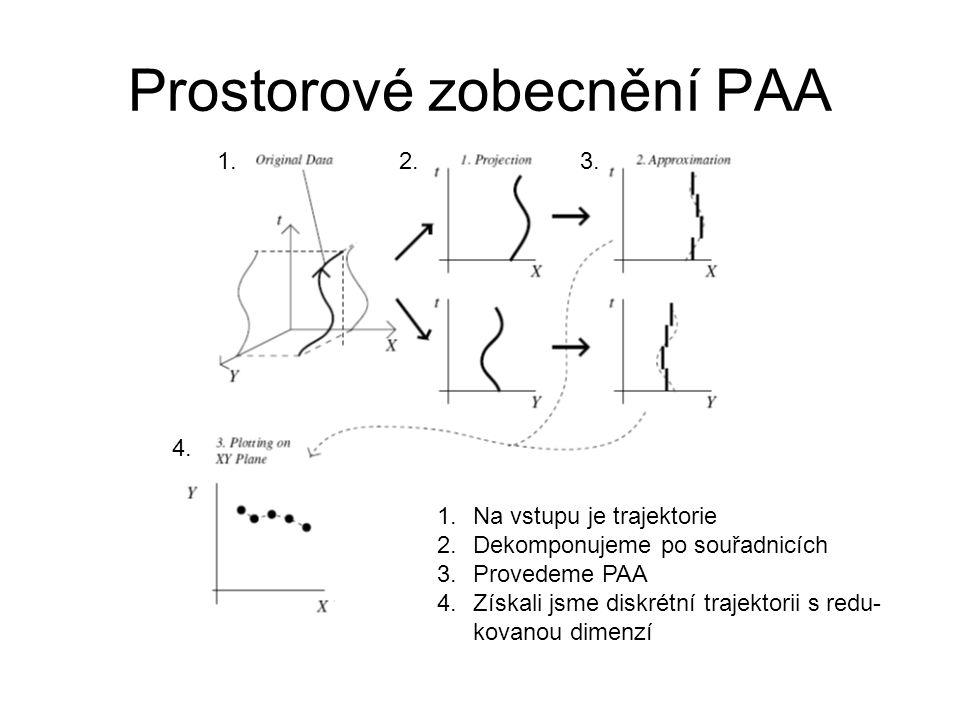 Prostorové zobecnění PAA 1.Na vstupu je trajektorie 2.Dekomponujeme po souřadnicích 3.Provedeme PAA 4.Získali jsme diskrétní trajektorii s redu- kovanou dimenzí 1.2.3.