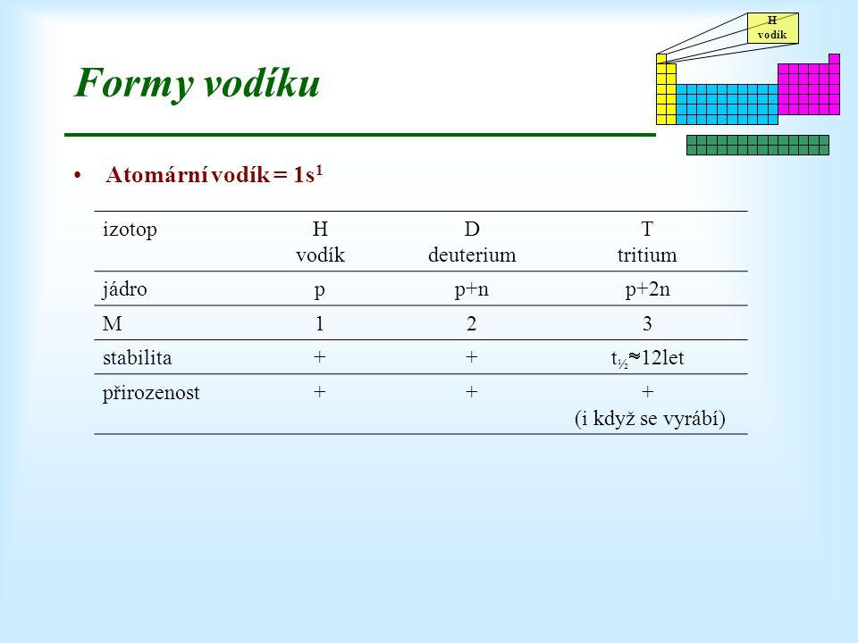 H vodík Formy vodíku Atomární vodík = 1s 1 izotopH vodík D deuterium T tritium jádropp+np+2n M123 stabilita++ t ½  12let přirozenost+++ (i když se vy