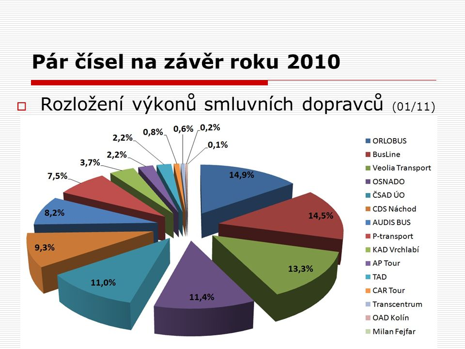 Pár čísel na závěr roku 2010  Rozložení výkonů smluvních dopravců (01/11)
