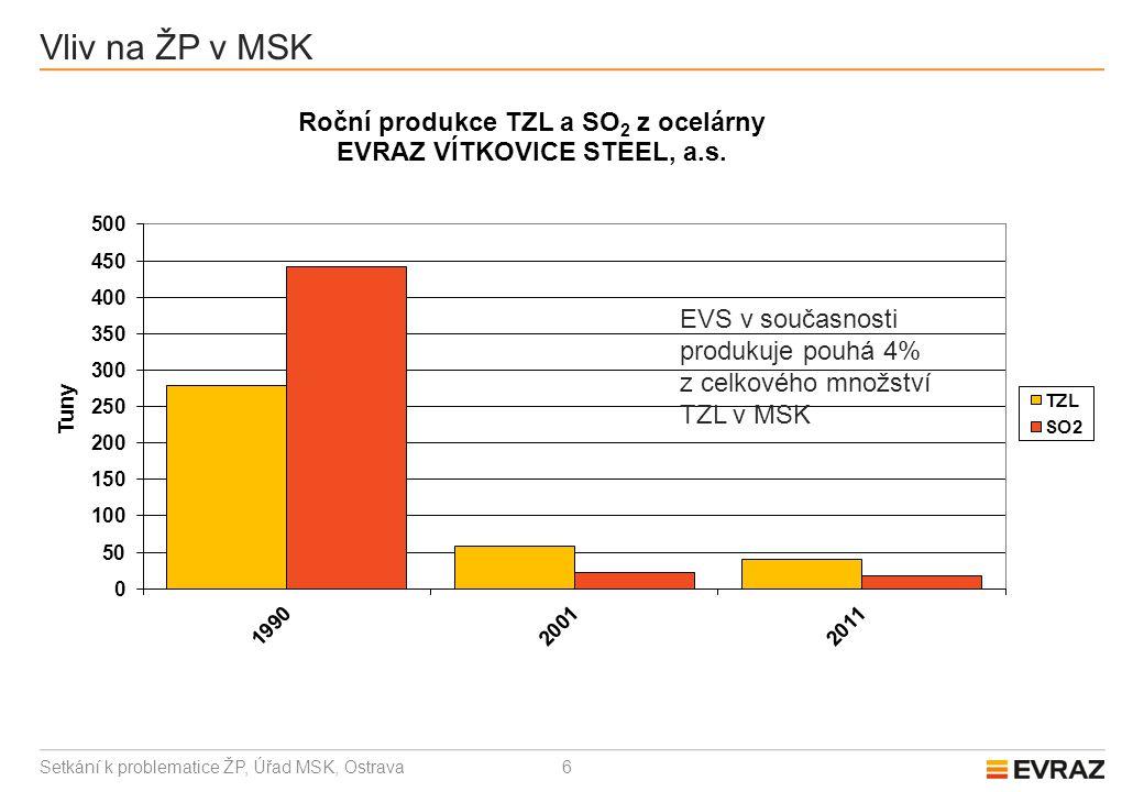 6 Vliv na ŽP v MSK Setkání k problematice ŽP, Úřad MSK, Ostrava EVS v současnosti produkuje pouhá 4% z celkového množství TZL v MSK