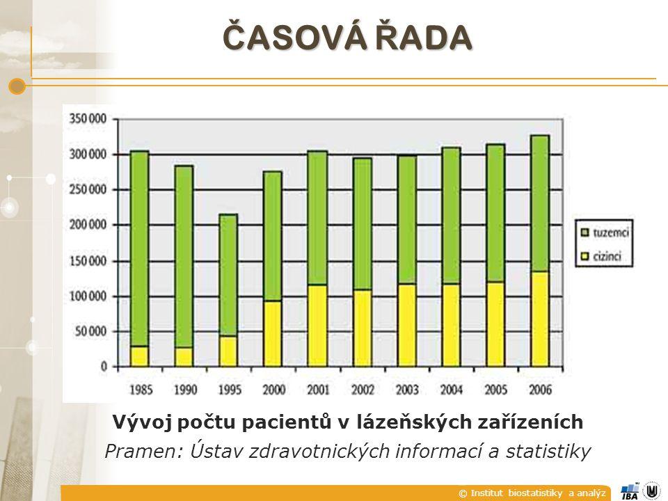 © Institut biostatistiky a analýz ZPRACOVÁNÍ INFORMACE  popis – matematický model  analyticky (nějakou funkcí)  posloupností hodnot  !!.