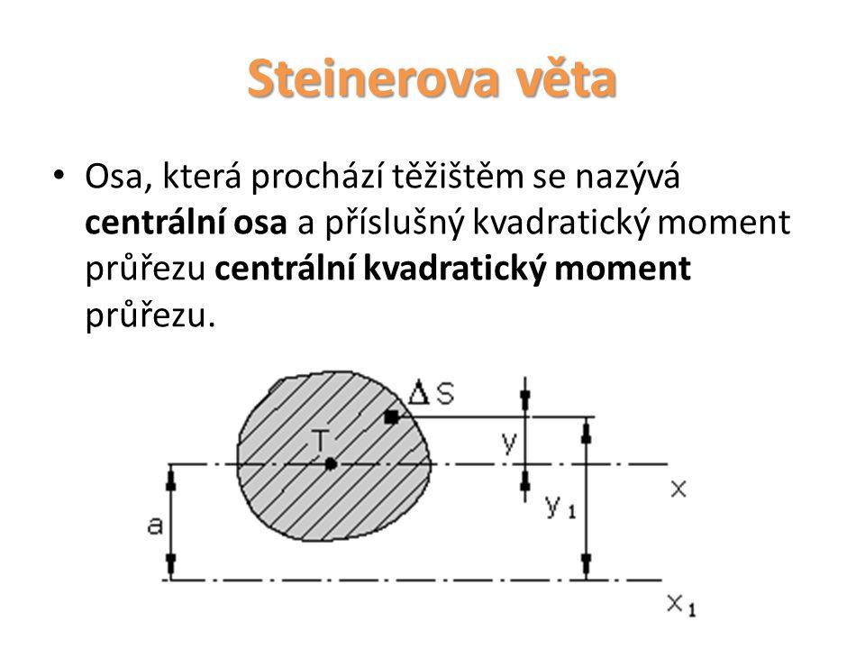 Steinerova věta k ose platí