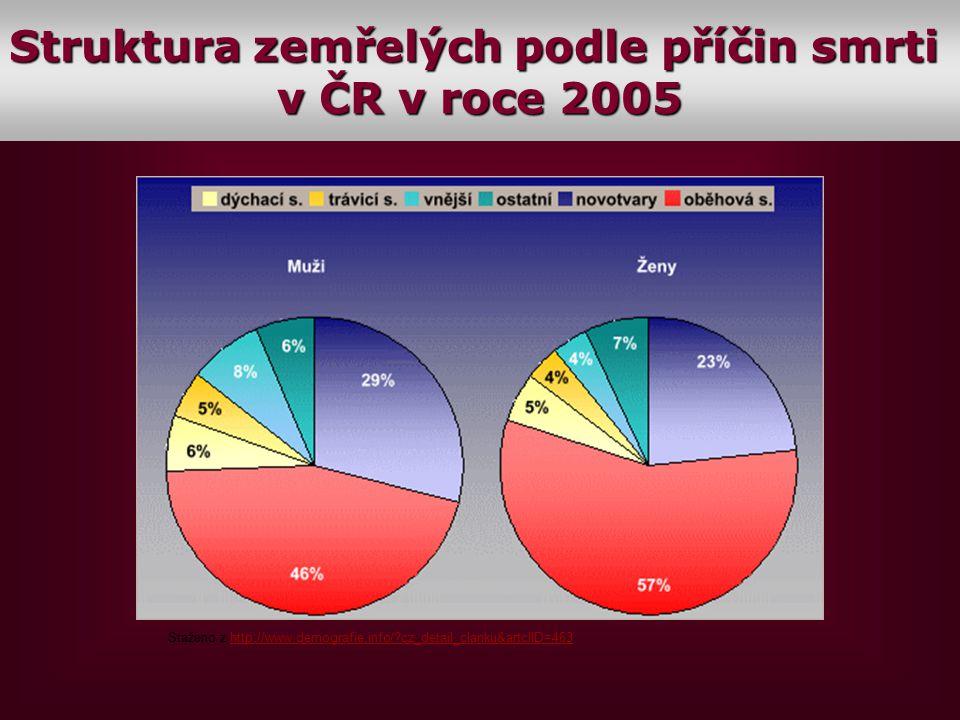 Staženo z http://www.demografie.info/?cz_detail_clanku&artclID=463http://www.demografie.info/?cz_detail_clanku&artclID=463 V-2 Struktura zemřelých pod