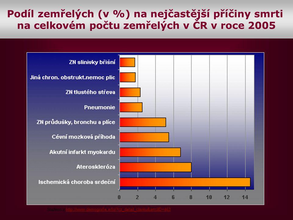 Staženo z http://www.demografie.info/?cz_detail_clanku&artclID=463http://www.demografie.info/?cz_detail_clanku&artclID=463 Podíl zemřelých (v %) na ne