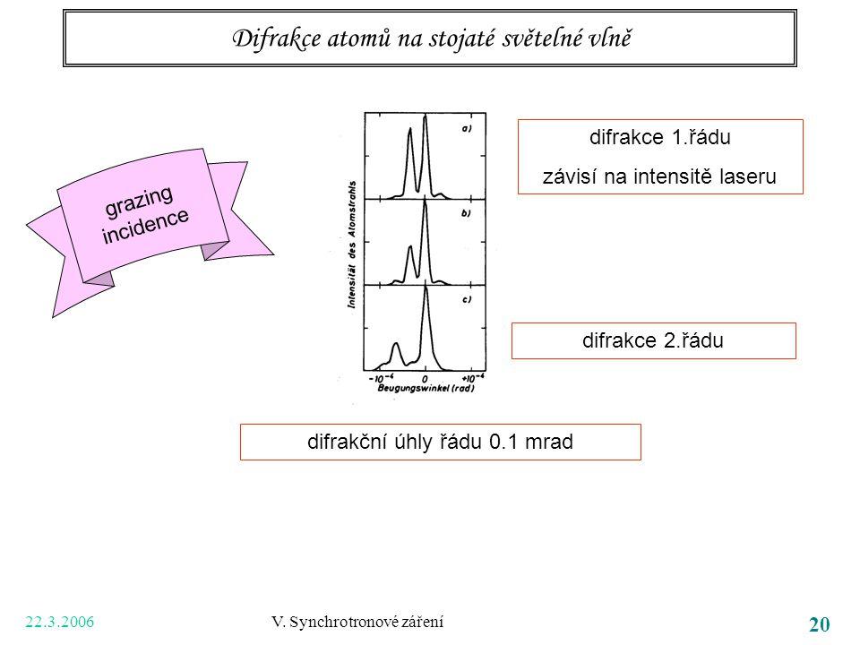 22.3.2006 V. Synchrotronové záření 20 Difrakce atomů na stojaté světelné vlně difrakční úhly řádu 0.1 mrad difrakce 1.řádu závisí na intensitě laseru