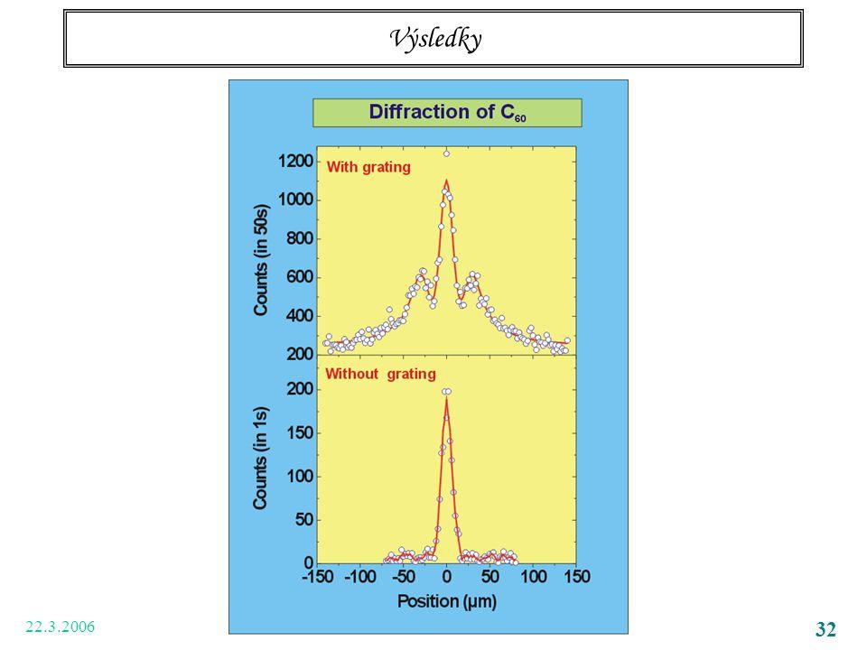 22.3.2006 V. Synchrotronové záření 32 Výsledky