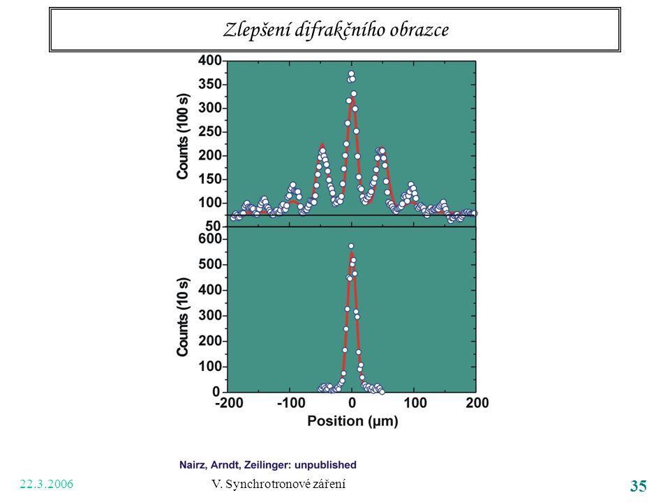 22.3.2006 V. Synchrotronové záření 35 Zlepšení difrakčního obrazce
