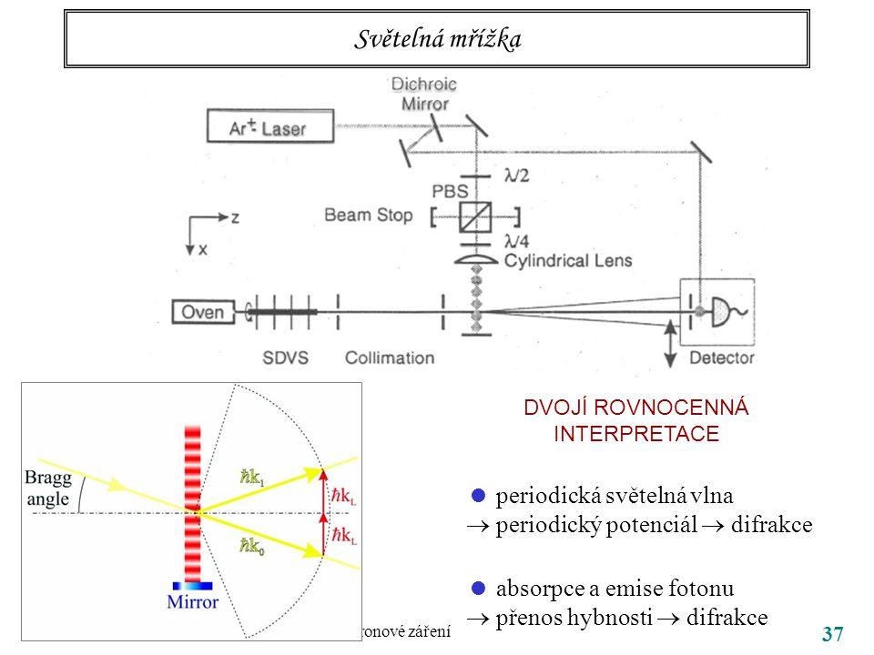 22.3.2006 V. Synchrotronové záření 37 Světelná mřížka  periodická světelná vlna  periodický potenciál  difrakce  absorpce a emise fotonu  přenos