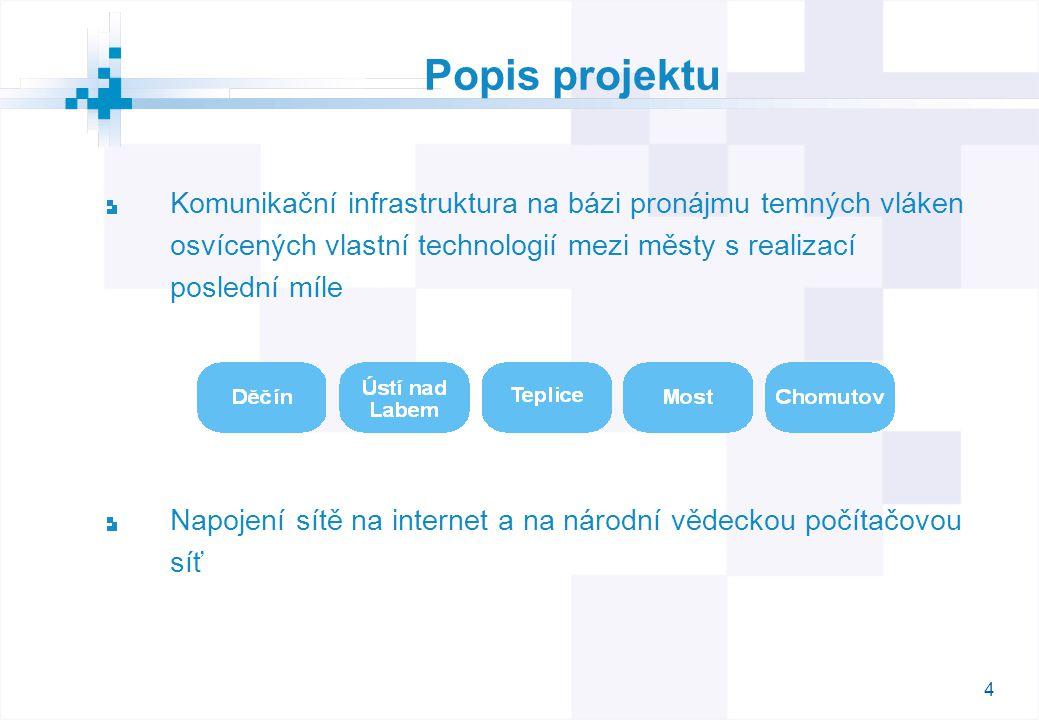 4 Popis projektu Komunikační infrastruktura na bázi pronájmu temných vláken osvícených vlastní technologií mezi městy s realizací poslední míle Napojení sítě na internet a na národní vědeckou počítačovou síť