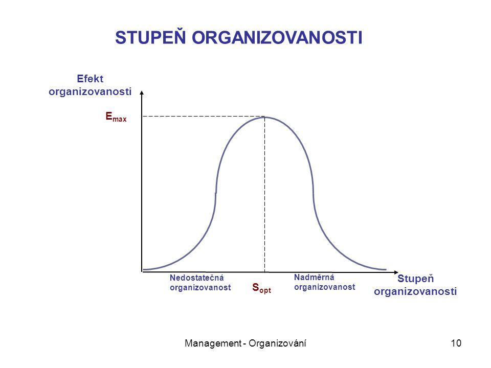 Management - Organizování10 E max S opt STUPEŇ ORGANIZOVANOSTI Nedostatečná organizovanost Nadměrná organizovanost Stupeň organizovanosti Efekt organizovanosti