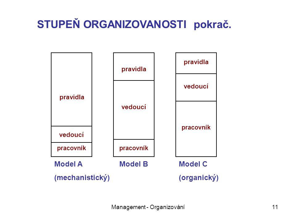 Management - Organizování11 pravidla vedoucí pracovník pravidla vedoucí pracovník pravidla vedoucí pracovník Model A (mechanistický) Model BModel C (organický) STUPEŇ ORGANIZOVANOSTI pokrač.