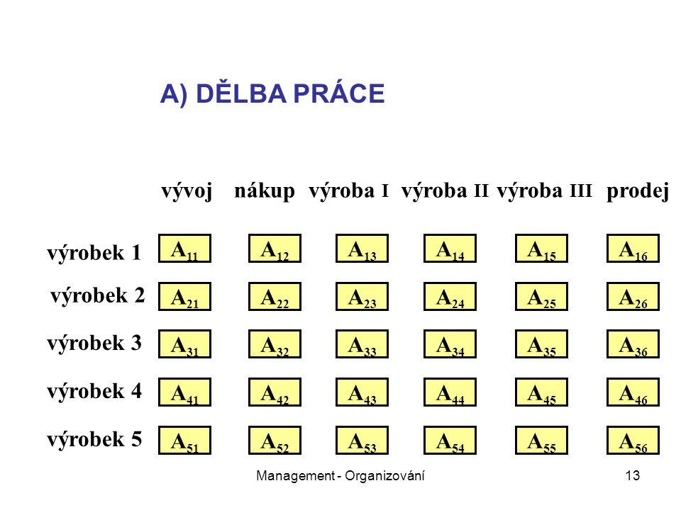 Management - Organizování13 vývojnákupvýroba I výroba II výroba III prodej výrobek 1 výrobek 2 výrobek 3 výrobek 4 výrobek 5 A 11 A 21 A 31 A 51 A 41 A 22 A 12 A 32 A 26 A 25 A 24 A 23 A 16 A 15 A 14 A 13 A 36 A 35 A 34 A 33 A 52 A 46 A 45 A 43 A 42 A 44 A 56 A 55 A 54 A 53 A) DĚLBA PRÁCE