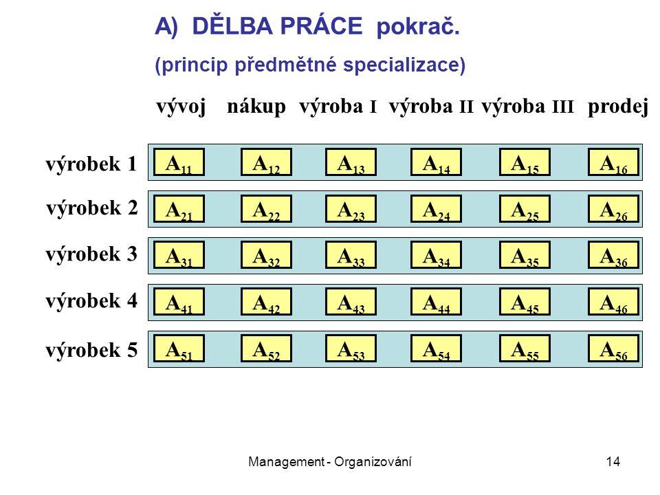 Management - Organizování14 vývojnákupvýroba I výroba II výroba III prodej výrobek 1 výrobek 2 výrobek 3 výrobek 4 výrobek 5 A 11 A 21 A 31 A 51 A 41 A 22 A 12 A 32 A 26 A 25 A 24 A 23 A 16 A 15 A 14 A 13 A 36 A 35 A 34 A 33 A 52 A 46 A 45 A 43 A 42 A 44 A 56 A 55 A 54 A 53 A)DĚLBA PRÁCE pokrač.