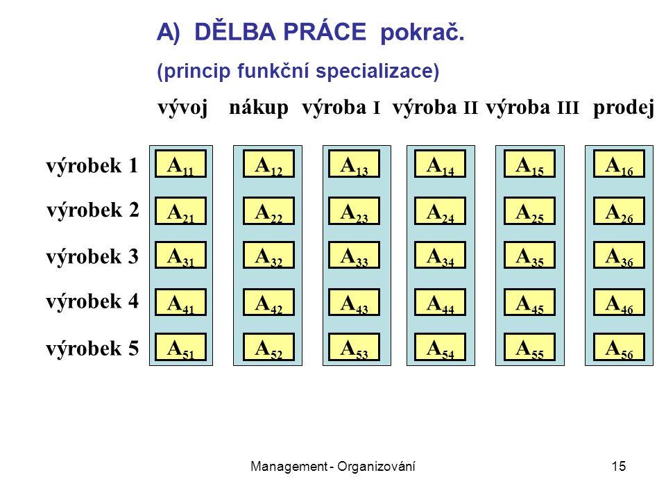 Management - Organizování15 vývojnákupvýroba I výroba II výroba III prodej výrobek 1 výrobek 2 výrobek 3 výrobek 4 výrobek 5 A 11 A 21 A 31 A 51 A 41 A 22 A 12 A 32 A 26 A 25 A 24 A 23 A 16 A 15 A 14 A 13 A 36 A 35 A 34 A 33 A 52 A 46 A 45 A 43 A 42 A 44 A 56 A 55 A 54 A 53 A)DĚLBA PRÁCE pokrač.