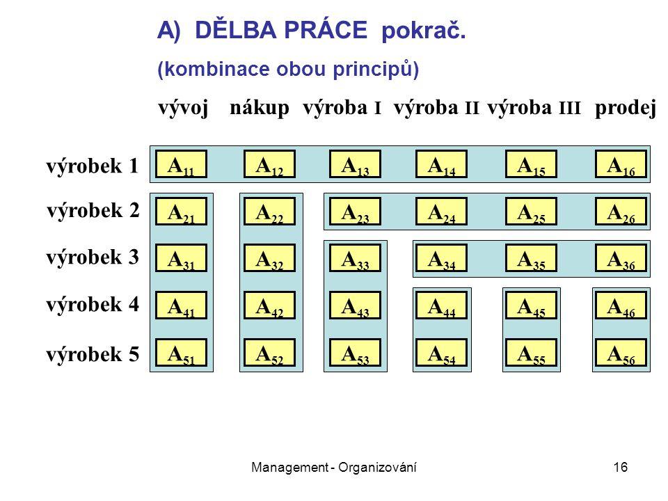 Management - Organizování16 vývojnákupvýroba I výroba II výroba III prodej výrobek 1 výrobek 2 výrobek 3 výrobek 4 výrobek 5 A 11 A 21 A 31 A 51 A 41 A 22 A 12 A 32 A 26 A 25 A 24 A 23 A 16 A 15 A 14 A 13 A 36 A 35 A 34 A 33 A 52 A 46 A 45 A 43 A 42 A 44 A 56 A 55 A 54 A 53 A)DĚLBA PRÁCE pokrač.