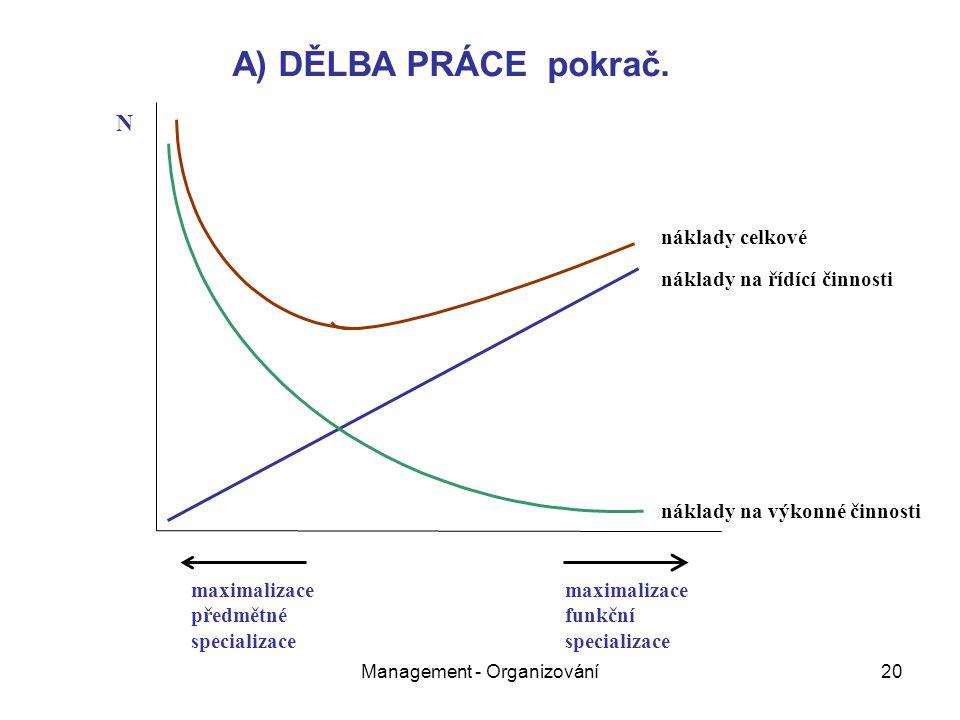Management - Organizování20 náklady na výkonné činnosti náklady na řídící činnosti náklady celkové N maximalizace předmětné specializace maximalizace funkční specializace A) DĚLBA PRÁCE pokrač.