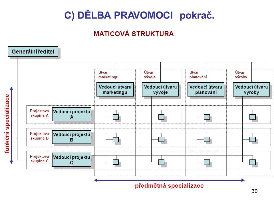 30 Útvar výroby Útvar plánování Útvar vývoje Útvar marketingu Generální ředitel Vedoucí útvaru marketingu Vedoucí útvaru vývoje Vedoucí útvaru plánová