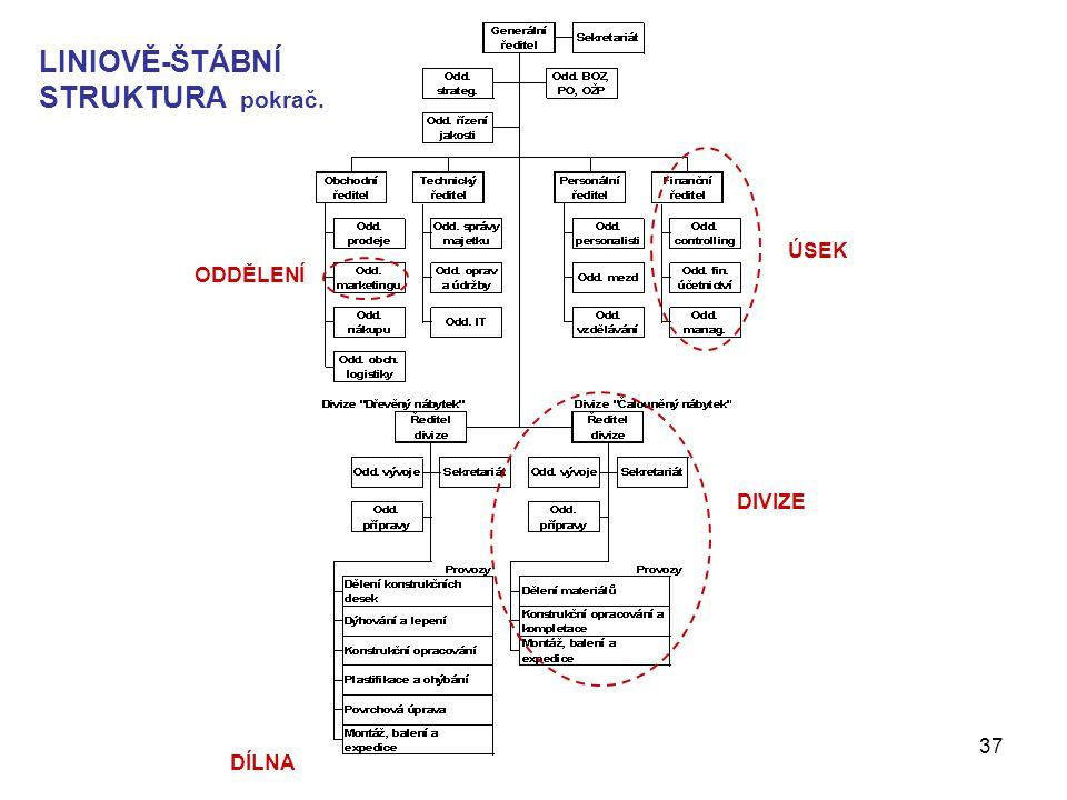 Management - Organizování37 LINIOVĚ-ŠTÁBNÍ STRUKTURA pokrač. ÚSEK DIVIZE ODDĚLENÍ DÍLNA