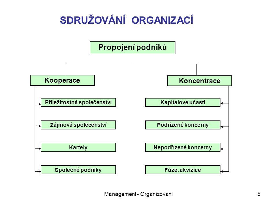 Management - Organizování5 Propojení podniků Kooperace Koncentrace Příležitostná společenství Zájmová společenství Kartely Společné podniky Kapitálové účasti Podřízené koncerny Nepodřízené koncerny Fúze, akvizice SDRUŽOVÁNÍ ORGANIZACÍ