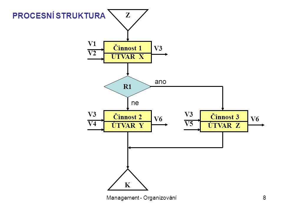 Management - Organizování39 LINIOVĚ-ŠTÁBNÍ STRUKTURA pokrač.