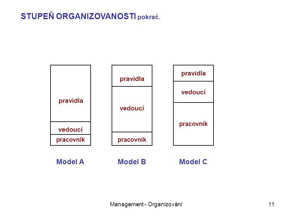 Management - Organizování11 pravidla vedoucí pracovník pravidla vedoucí pracovník pravidla vedoucí pracovník Model AModel BModel C STUPEŇ ORGANIZOVANO