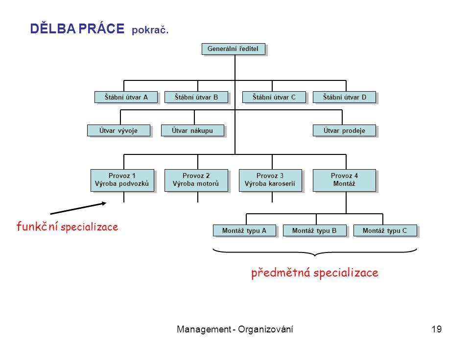 Management - Organizování19 Generální ředitel Útvar vývoje Útvar nákupu Útvar prodeje Štábní útvar A Štábní útvar B Štábní útvar C Štábní útvar D Prov
