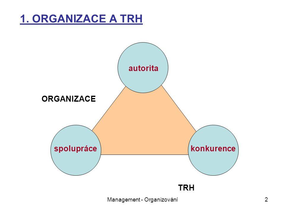 Management - Organizování2 autorita spoluprácekonkurence ORGANIZACE TRH 1. ORGANIZACE A TRH