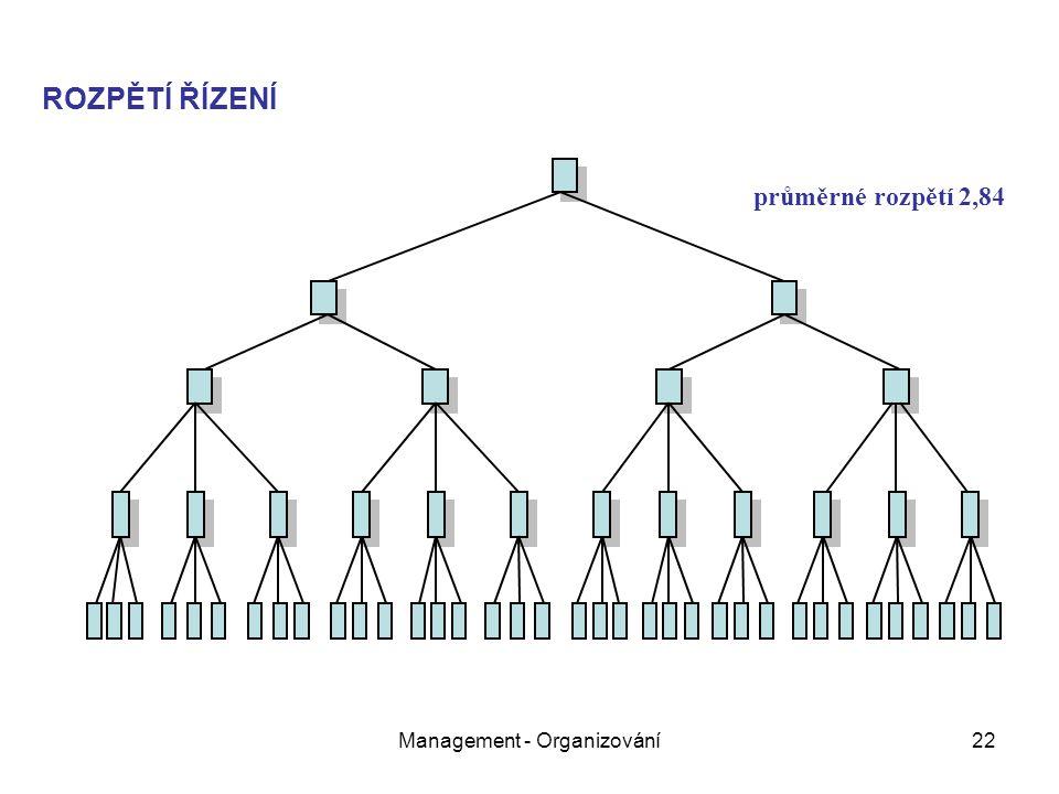 Management - Organizování22 ROZPĚTÍ ŘÍZENÍ