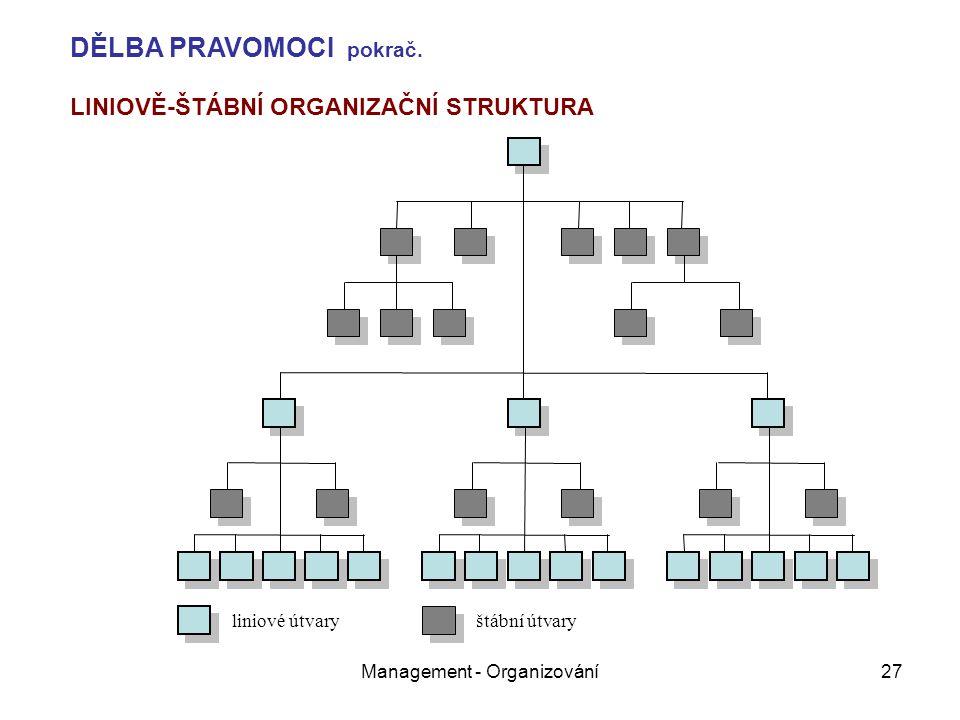 Management - Organizování27 liniové útvary štábní útvary LINIOVĚ-ŠTÁBNÍ ORGANIZAČNÍ STRUKTURA DĚLBA PRAVOMOCI pokrač.