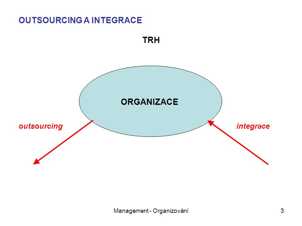 Management - Organizování3 ORGANIZACE TRH outsourcingintegrace OUTSOURCING A INTEGRACE