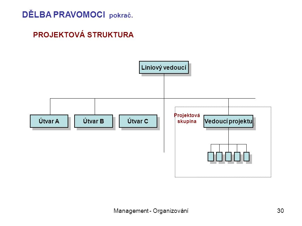 Management - Organizování30 Liniový vedoucí Útvar A Útvar B Útvar C Vedoucí projektu Projektová skupina PROJEKTOVÁ STRUKTURA DĚLBA PRAVOMOCI pokrač.