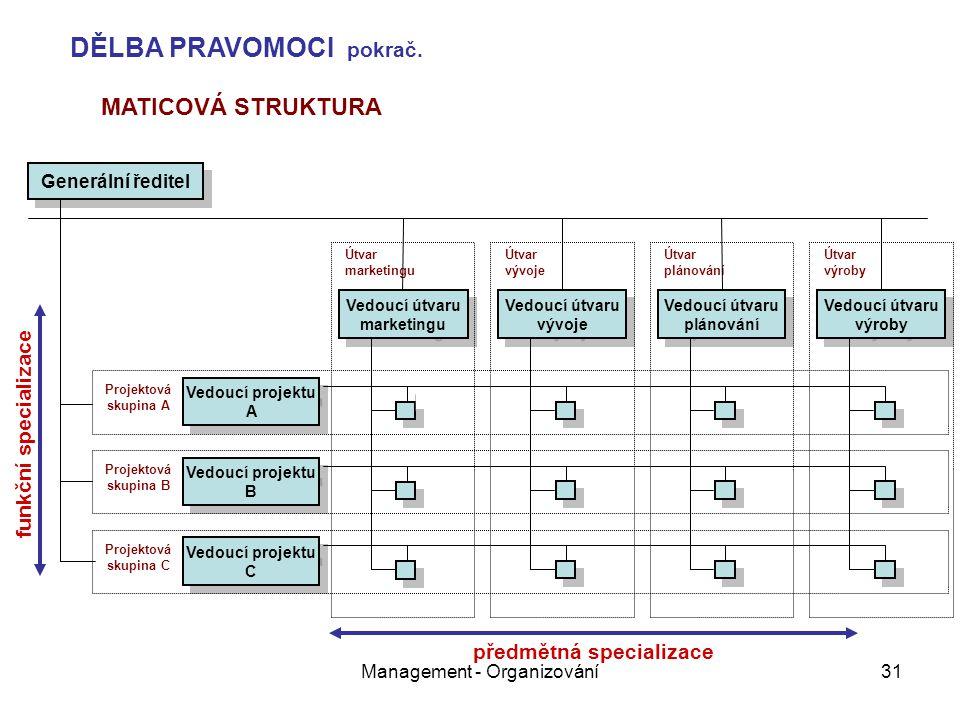 Management - Organizování31 Útvar výroby Útvar plánování Útvar vývoje Útvar marketingu Generální ředitel Vedoucí útvaru marketingu Vedoucí útvaru vývo