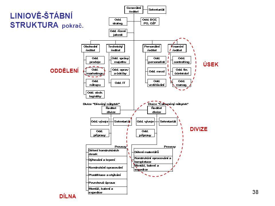 Management - Organizování38 LINIOVĚ-ŠTÁBNÍ STRUKTURA pokrač. ÚSEK DIVIZE ODDĚLENÍ DÍLNA