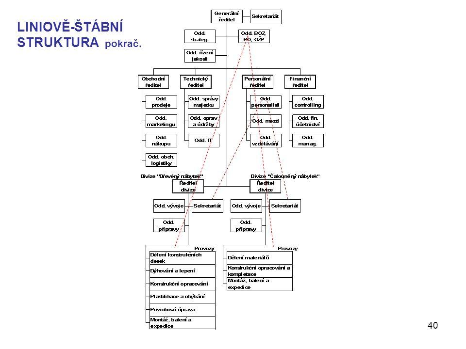 Management - Organizování40 LINIOVĚ-ŠTÁBNÍ STRUKTURA pokrač.