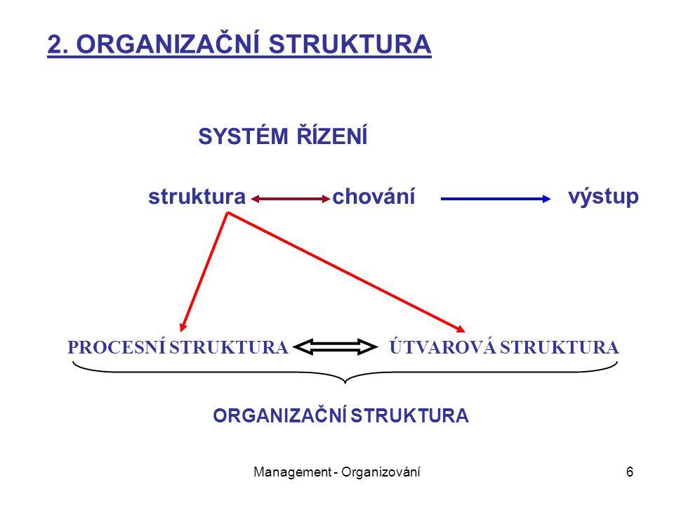 Management - Organizování6 SYSTÉM ŘÍZENÍ struktura chování PROCESNÍ STRUKTURA ÚTVAROVÁ STRUKTURA 2. ORGANIZAČNÍ STRUKTURA výstup ORGANIZAČNÍ STRUKTURA
