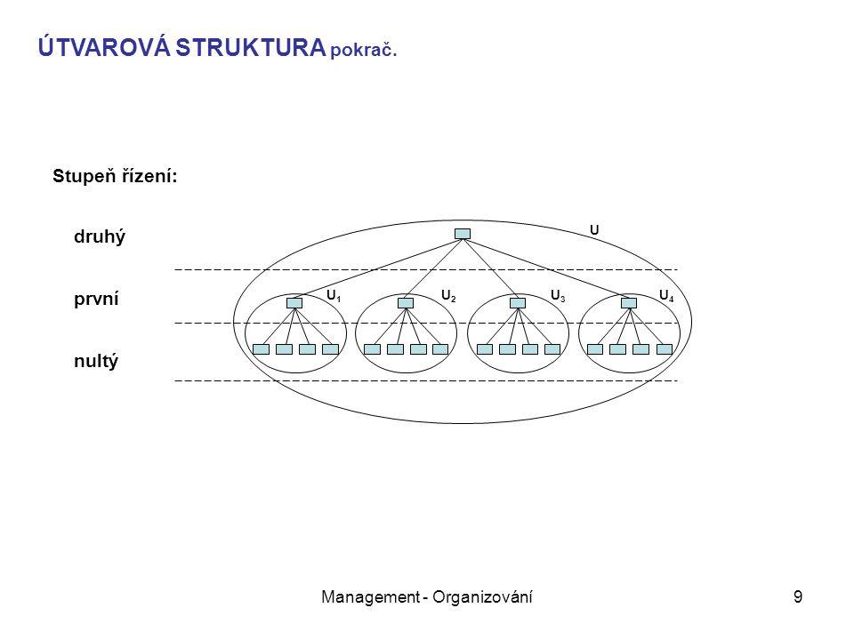 Management - Organizování9 U U1U1 U2U2 U3U3 U4U4 Stupeň řízení: druhý první nultý ÚTVAROVÁ STRUKTURA pokrač.