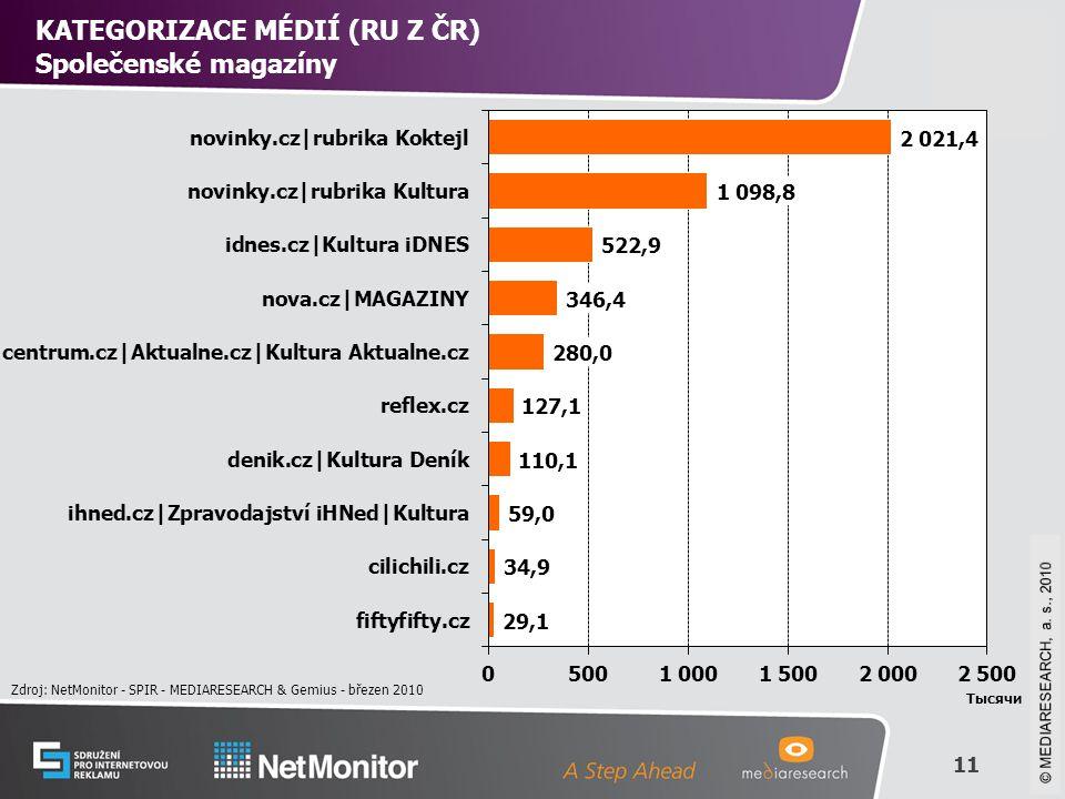 11 © Mediaresearch, a.s., 2008 KATEGORIZACE MÉDIÍ (RU Z ČR) Společenské magazíny Zdroj: NetMonitor - SPIR - MEDIARESEARCH & Gemius - březen 2010