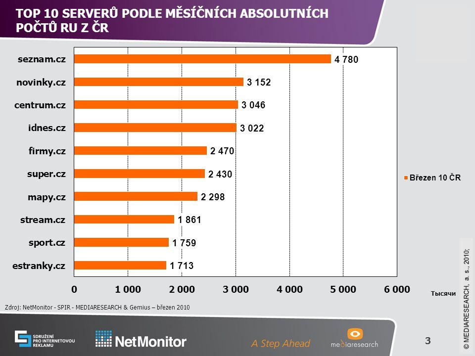 3 © Mediaresearch, a.s., 2008 TOP 10 SERVERŮ PODLE MĚSÍČNÍCH ABSOLUTNÍCH POČTŮ RU Z ČR Zdroj: NetMonitor - SPIR - MEDIARESEARCH & Gemius – březen 2010