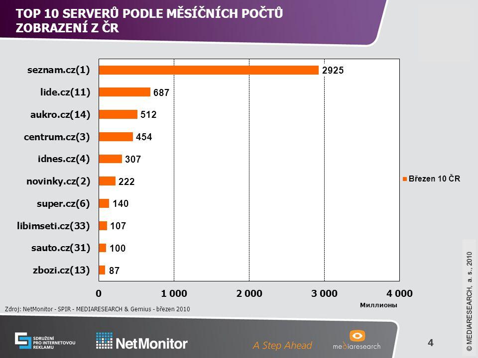 4 © Mediaresearch, a.s., 2008 TOP 10 SERVERŮ PODLE MĚSÍČNÍCH POČTŮ ZOBRAZENÍ Z ČR Zdroj: NetMonitor - SPIR - MEDIARESEARCH & Gemius - březen 2010