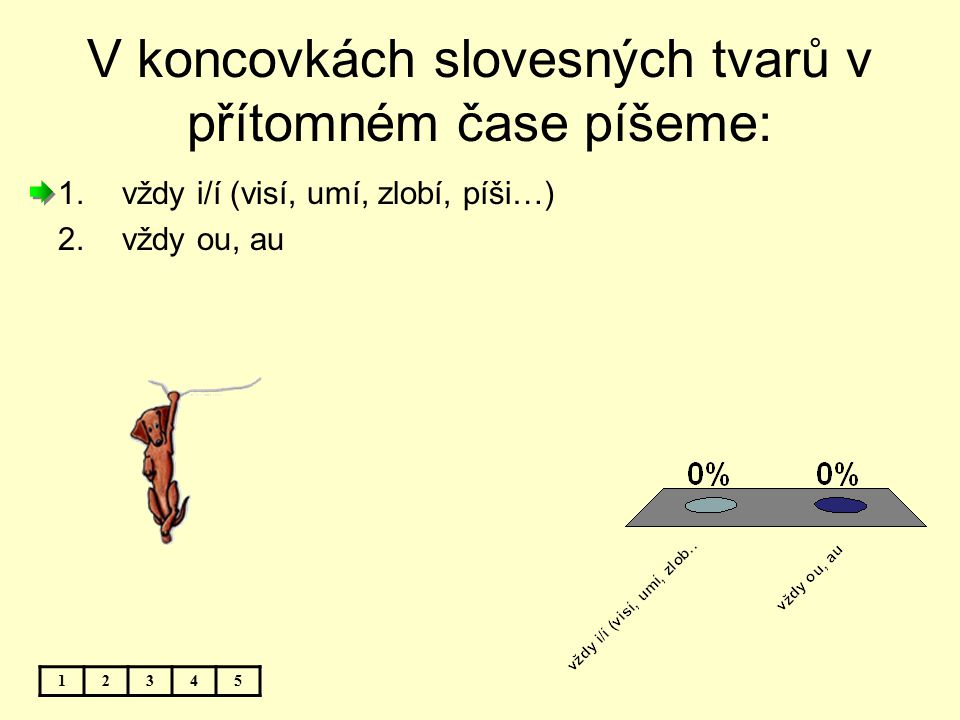 V koncovkách slovesných tvarů v přítomném čase píšeme: 12345 1.vždy i/í (visí, umí, zlobí, píši…) 2.vždy ou, au