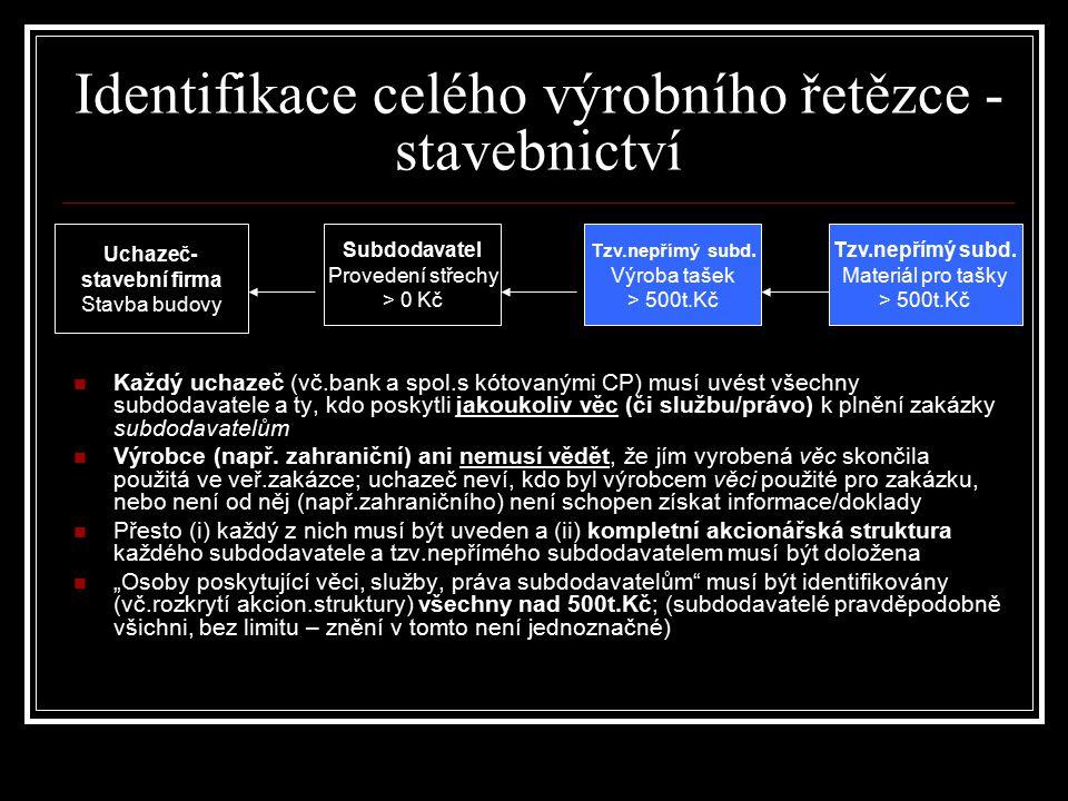 Uchazeč- stavební firma Stavba budovy Tzv.nepřímý subd. Výroba tašek > 500t.Kč Tzv.nepřímý subd. Materiál pro tašky > 500t.Kč Subdodavatel Provedení s