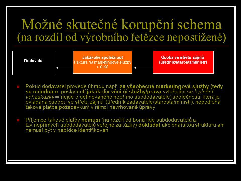 Dodavatel Osoba ve střetu zájmů (úředník/starosta/ministr) Jakákoliv společnost Faktura na marketingové služby > 0 Kč Možné skutečné korupční schema (