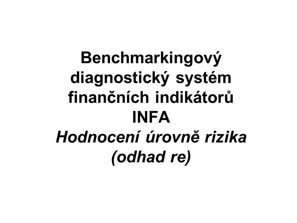 Hodnocení re Volba schématu rozkladu re Volba grafu vlivů na rozdíl re Volba Struktura re Volba graf re Graf porovnání hodnoty re podniku s hodnotami za odvětví, skupiny TH, RF, ZI a ZT.