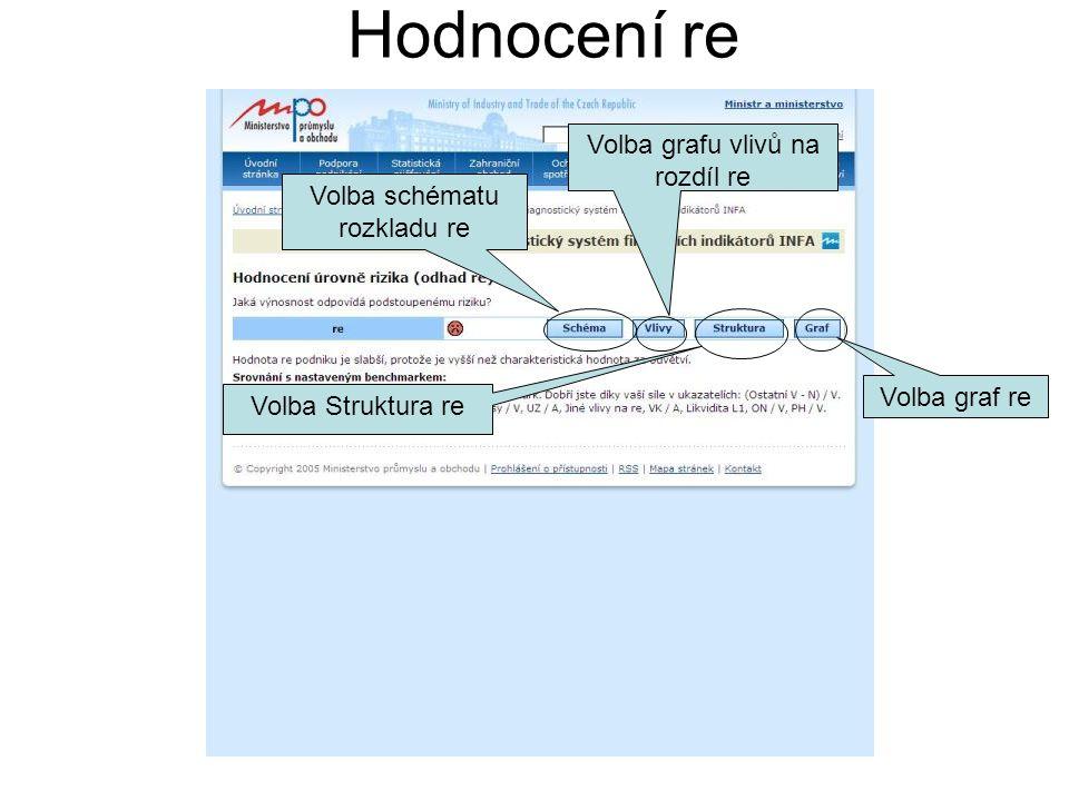 Hodnocení re Volba schématu rozkladu re Volba grafu vlivů na rozdíl re Volba Struktura re Volba graf re