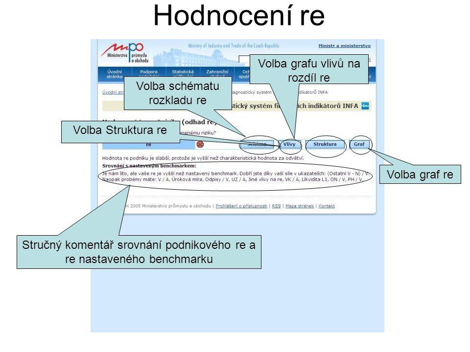 Hodnocení re Volba schématu rozkladu re Volba grafu vlivů na rozdíl re Volba Struktura re Volba graf re Stručný komentář srovnání podnikového re a re nastaveného benchmarku