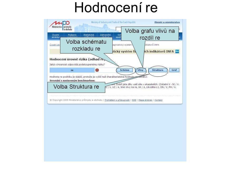 Hodnocení re Volba schématu rozkladu re Volba grafu vlivů na rozdíl re Volba Struktura re Graf porovnání hodnoty re podniku s hodnotami za odvětví, skupiny TH, RF, ZI a ZT.