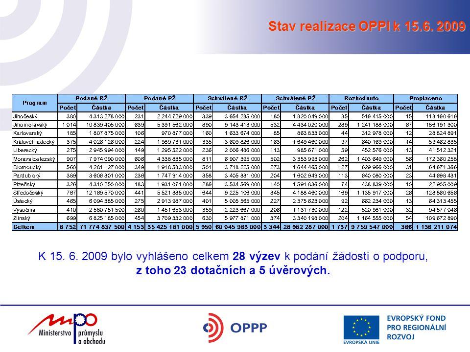 Stav realizace OPPI k 15.6. 2009 K 15. 6. 2009 bylo vyhlášeno celkem 28 výzev k podání žádosti o podporu, z toho 23 dotačních a 5 úvěrových.