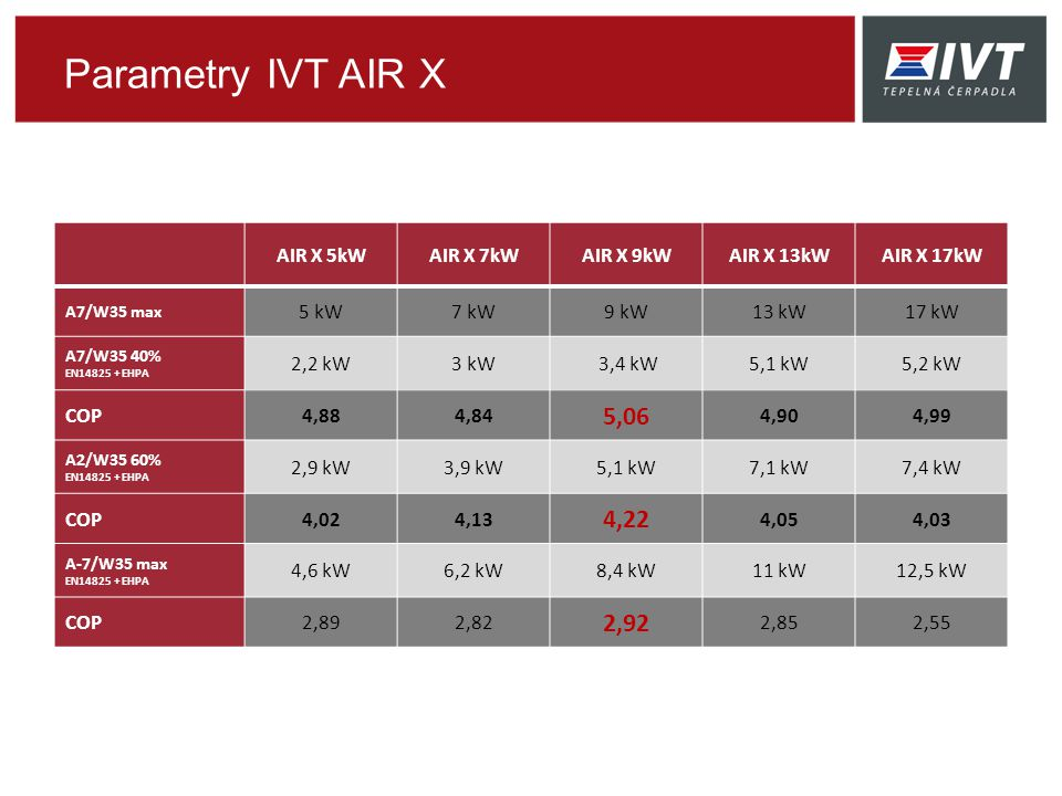 Parametry IVT AIR X AIR X 5kWAIR X 7kWAIR X 9kWAIR X 13kWAIR X 17kW A7/W35 max 5 kW7 kW9 kW13 kW17 kW A7/W35 40% EN14825 + EHPA 2,2 kW3 kW 3,4 kW5,1 kW5,2 kW COP4,884,84 5,06 4,904,99 A2/W35 60% EN14825 + EHPA 2,9 kW3,9 kW5,1 kW7,1 kW7,4 kW COP4,024,13 4,22 4,054,03 A-7/W35 max EN14825 + EHPA 4,6 kW6,2 kW8,4 kW11 kW12,5 kW COP2,892,82 2,92 2,852,55